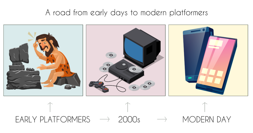 A road from early days to modern platformers